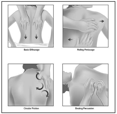 Massage Movement Techniques